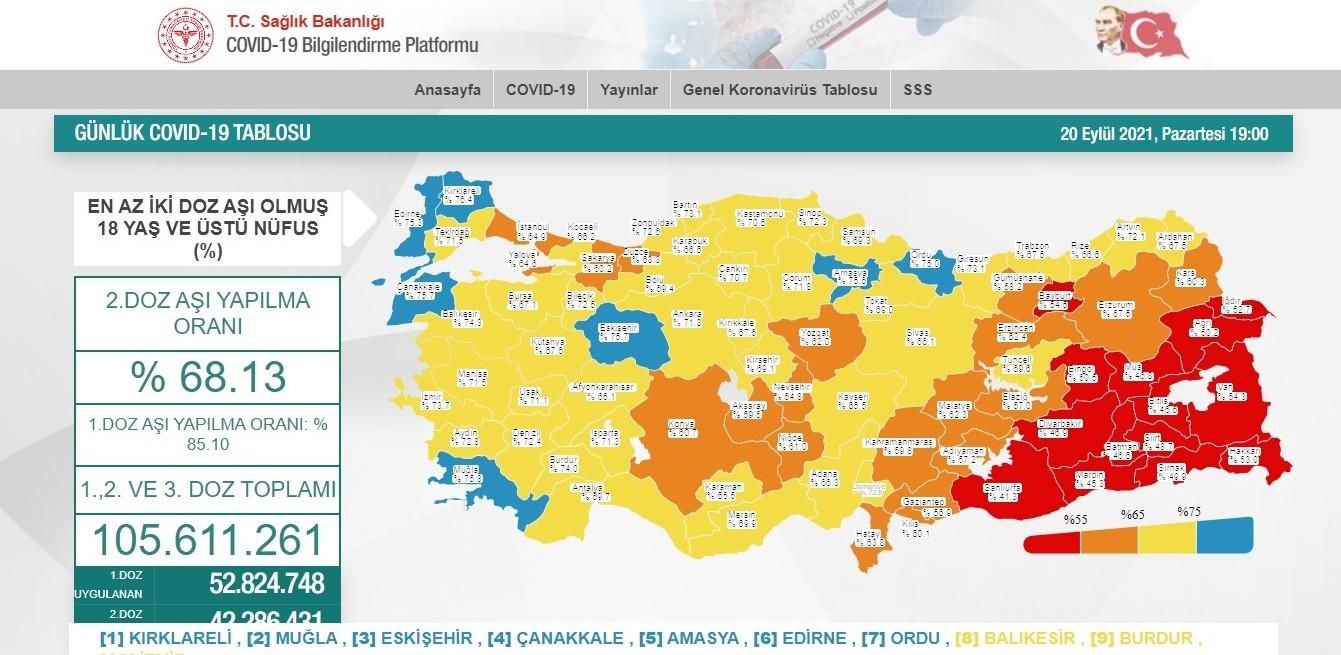 Antalya ikinci doz aşılanmada Türkiye ortalamasının üzerine çıktı