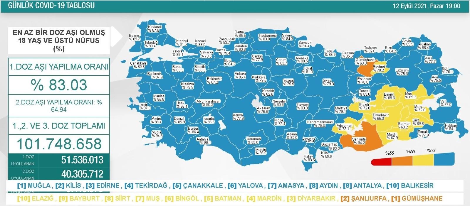 Antalya vaka sayısı en düşük 3'üncü şehir olarak kayıtlara girdi