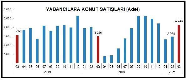 Yabancılara yapılan konut satışları, Mart ayında yıllık bazda yüzde 39.9 arttı